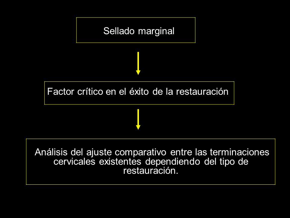Sellado marginal Factor crítico en el éxito de la restauración Análisis del ajuste comparativo entre las terminaciones cervicales existentes dependien