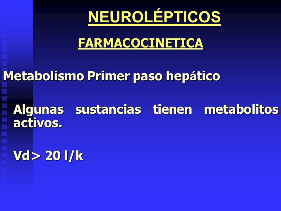 NEUROLÉPTICOSFARMACOCINETICA MetabolismoPrimer paso hep á tico Algunas sustancias tienen metabolitos activos. Vd> 20 l/k Vd> 20 l/k