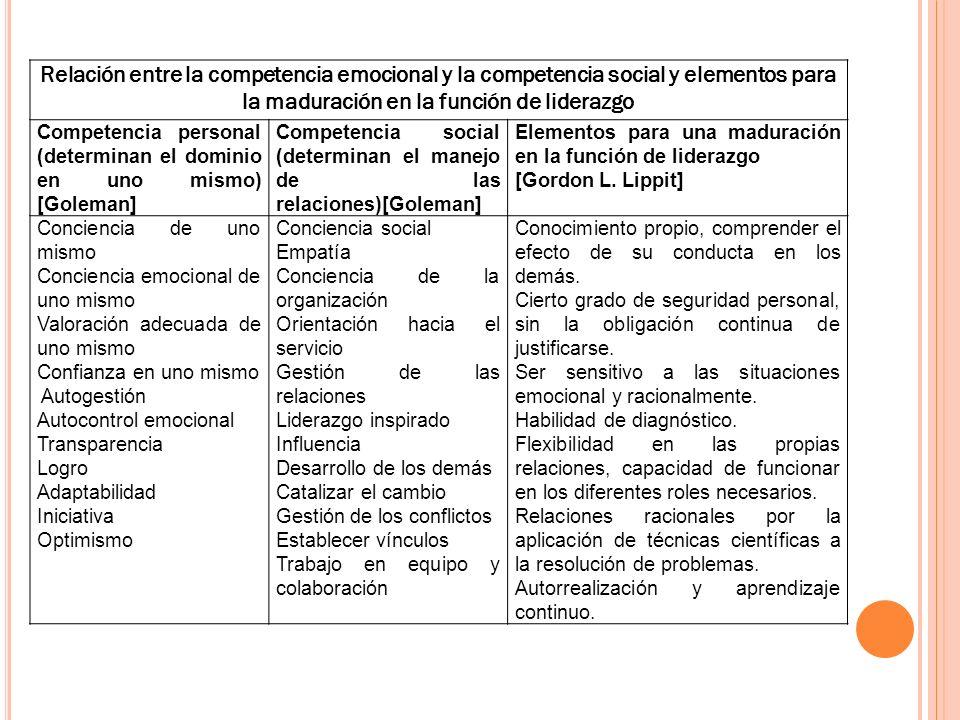 Relación entre la competencia emocional y la competencia social y elementos para la maduración en la función de liderazgo Competencia personal (determ