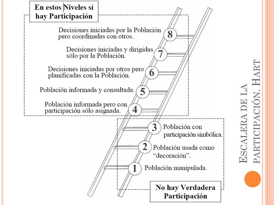 E SCALERA DE LA PARTICIPACIÓN. H ART