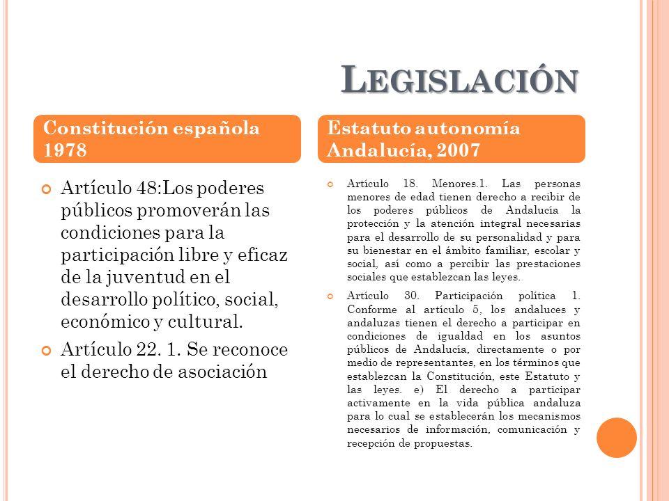L EGISLACIÓN Artículo 48:Los poderes públicos promoverán las condiciones para la participación libre y eficaz de la juventud en el desarrollo político