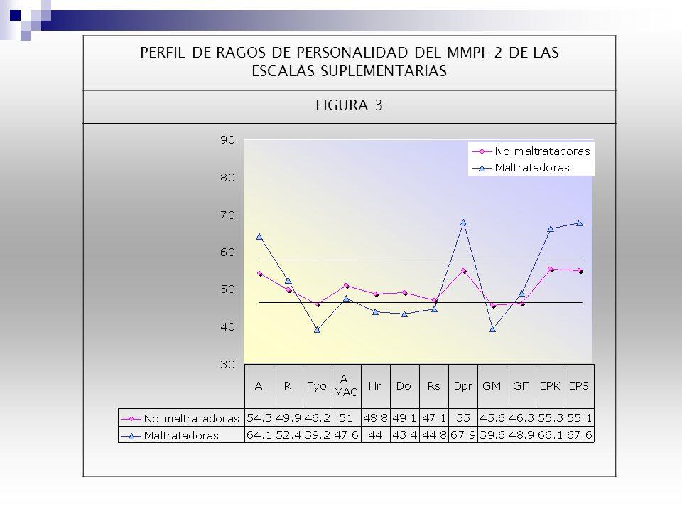 PERFIL DE RASGOS DE PERSONALIDAD DEL MMPI-2 DE LAS ESCALAS DE CONTENIDO FIGURA 2