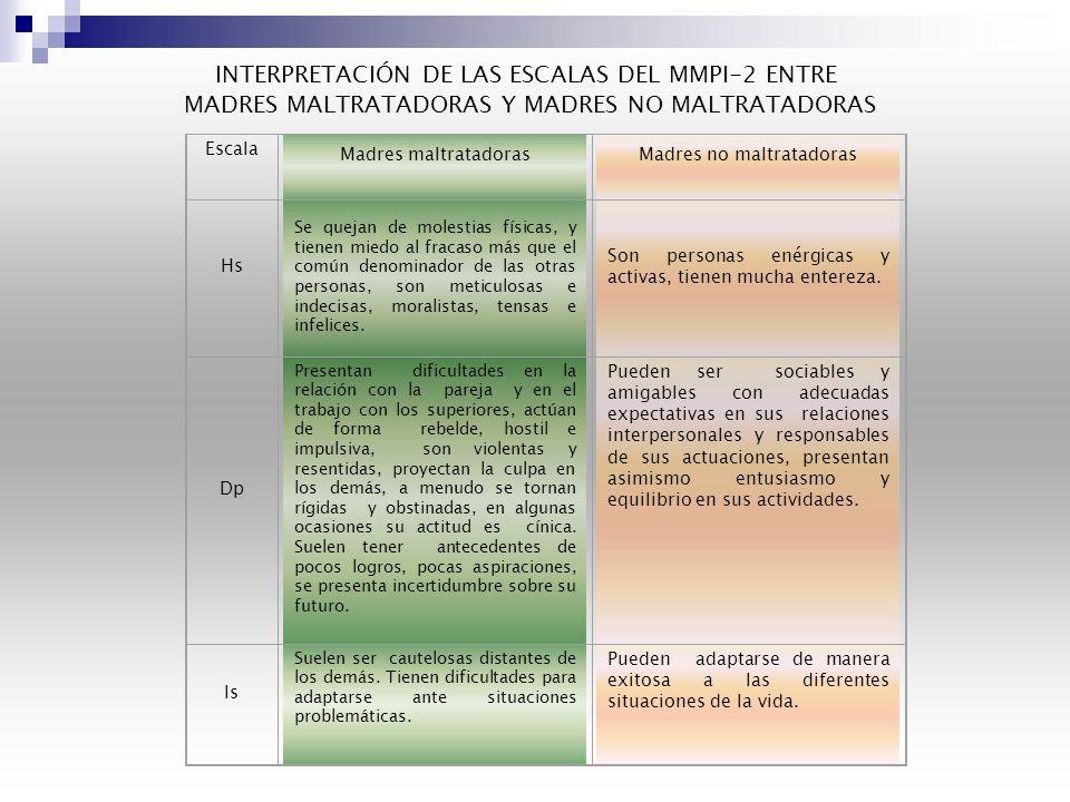 PERFIL DE RAGOS DE PERSONALIDAD DEL MMPI-2 DE LAS ESCALAS SUPLEMENTARIAS FIGURA 3