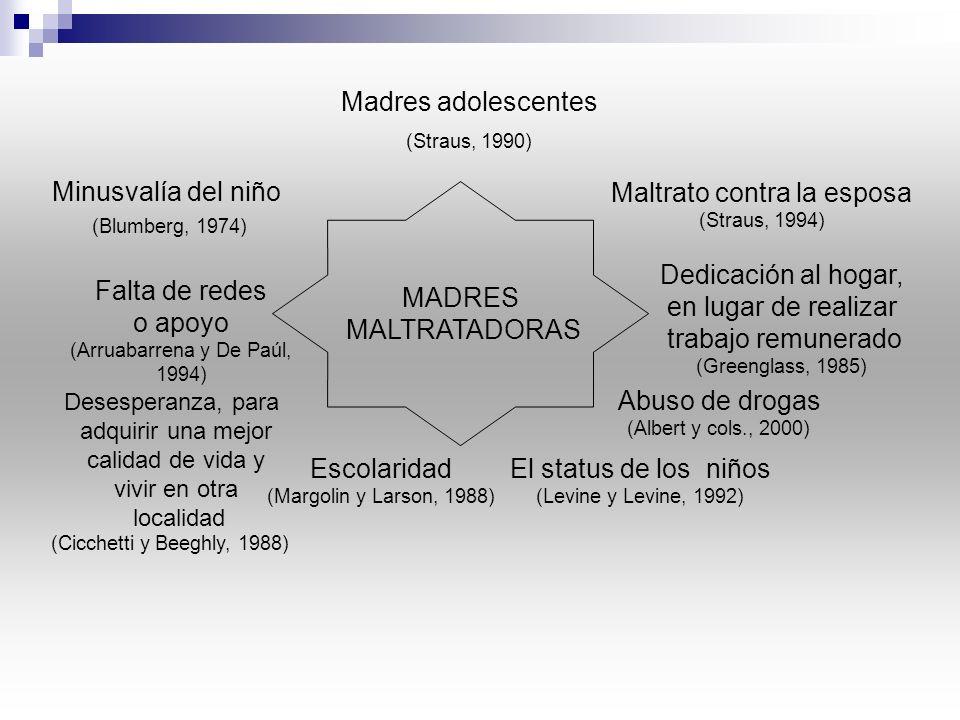 MADRES MALTRATADORAS Madres adolescentes (Straus, 1990) Falta de redes o apoyo (Arruabarrena y De Paúl, 1994) Desesperanza, para adquirir una mejor calidad de vida y vivir en otra localidad (Cicchetti y Beeghly, 1988) Escolaridad (Margolin y Larson, 1988) Abuso de drogas (Albert y cols., 2000) Dedicación al hogar, en lugar de realizar trabajo remunerado (Greenglass, 1985) Minusvalía del niño (Blumberg, 1974) Maltrato contra la esposa (Straus, 1994) El status de los niños (Levine y Levine, 1992)