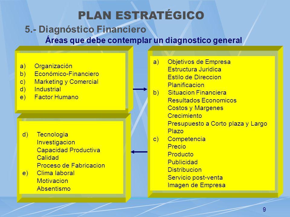 9 d)Tecnologia Investigacion Capacidad Productiva Calidad Proceso de Fabricacion e)Clima laboral Motivacion Absentismo a)Objetivos de Empresa Estructu