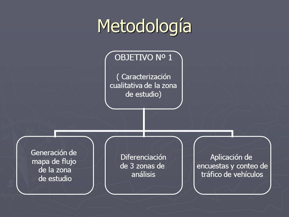 Metodología OBJETIVO Nº 1 ( Caracterización cualitativa de la zona de estudio) Generación de mapa de flujo de la zona de estudio Diferenciación de 3 z
