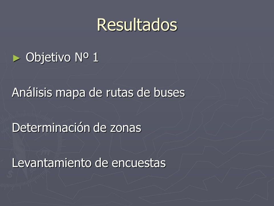Resultados Objetivo Nº 1 Objetivo Nº 1 Análisis mapa de rutas de buses Determinación de zonas Levantamiento de encuestas