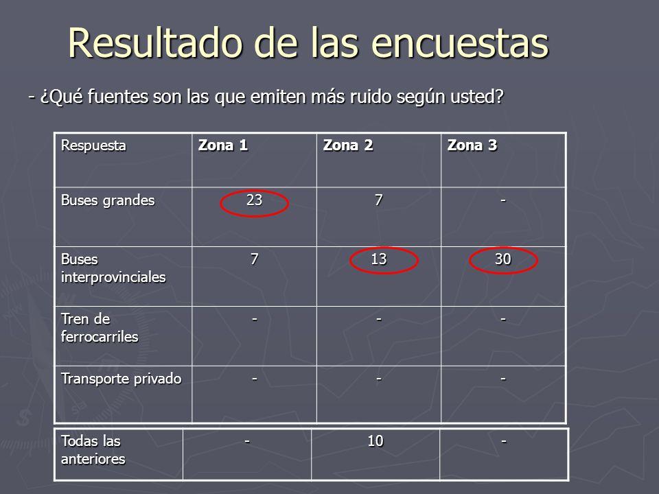 Resultado de las encuestas - ¿Qué fuentes son las que emiten más ruido según usted? Respuesta Zona 1 Zona 2 Zona 3 Buses grandes 237- Buses interprovi