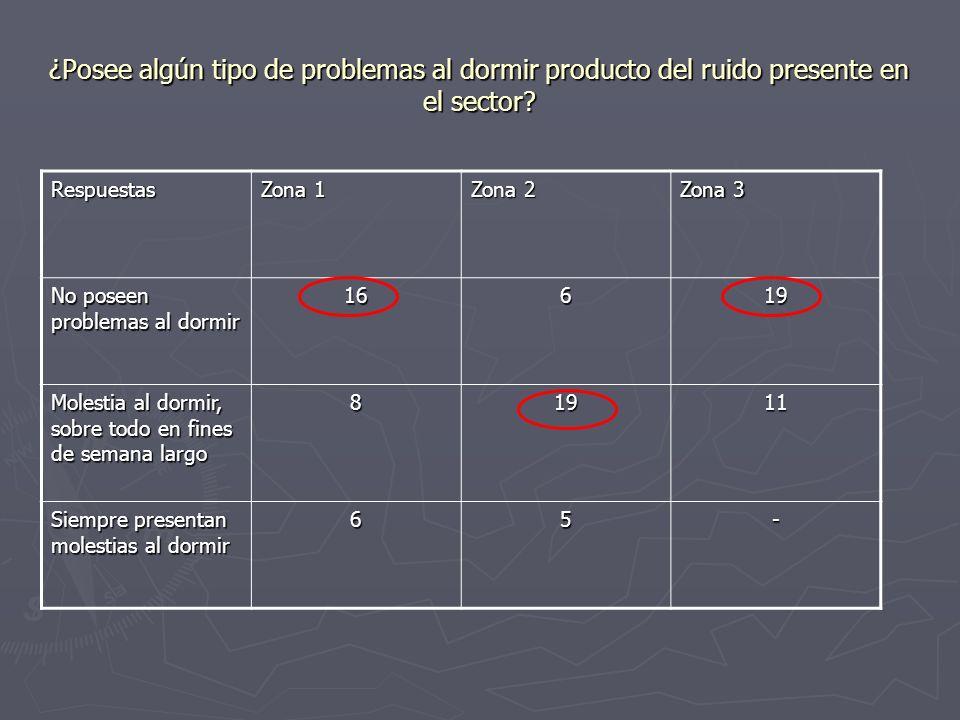 ¿Posee algún tipo de problemas al dormir producto del ruido presente en el sector? Respuestas Zona 1 Zona 2 Zona 3 No poseen problemas al dormir 16619