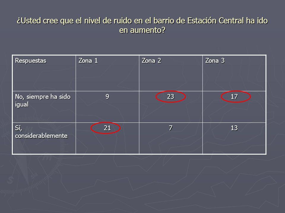 ¿Usted cree que el nivel de ruido en el barrio de Estación Central ha ido en aumento? Respuestas Zona 1 Zona 2 Zona 3 No, siempre ha sido igual 92317