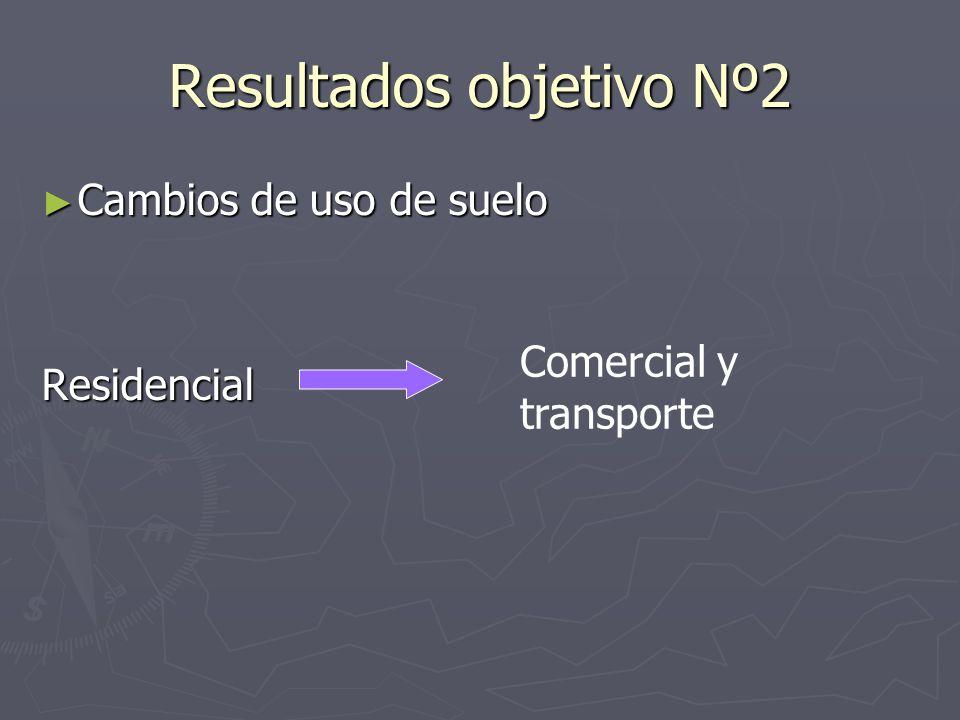 Resultados objetivo Nº2 Cambios de uso de suelo Cambios de uso de sueloResidencial Comercial y transporte