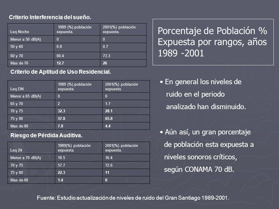Criterio Interferencia del sueño. Leq Noche 1989 (%) población expuesta. 2001(%) población expuesta. Menor a 50 dB(A)00 50 y 606.80.7 60 y 7080.473.3