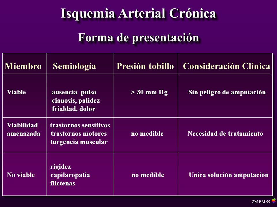 Isquemia Arterial Crónica Forma de presentación Miembro Semiología Presión tobillo Consideración Clínica Viable ausencia pulso > 30 mm Hg Sin peligro