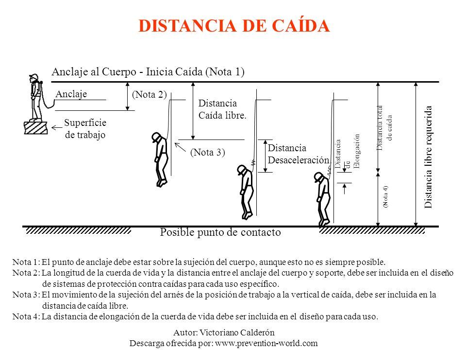Autor: Victoriano Calderón Descarga ofrecida por: www.prevention-world.com (Nota 3) Anclaje al Cuerpo - Inicia Caída (Nota 1) Anclaje Superficie de tr