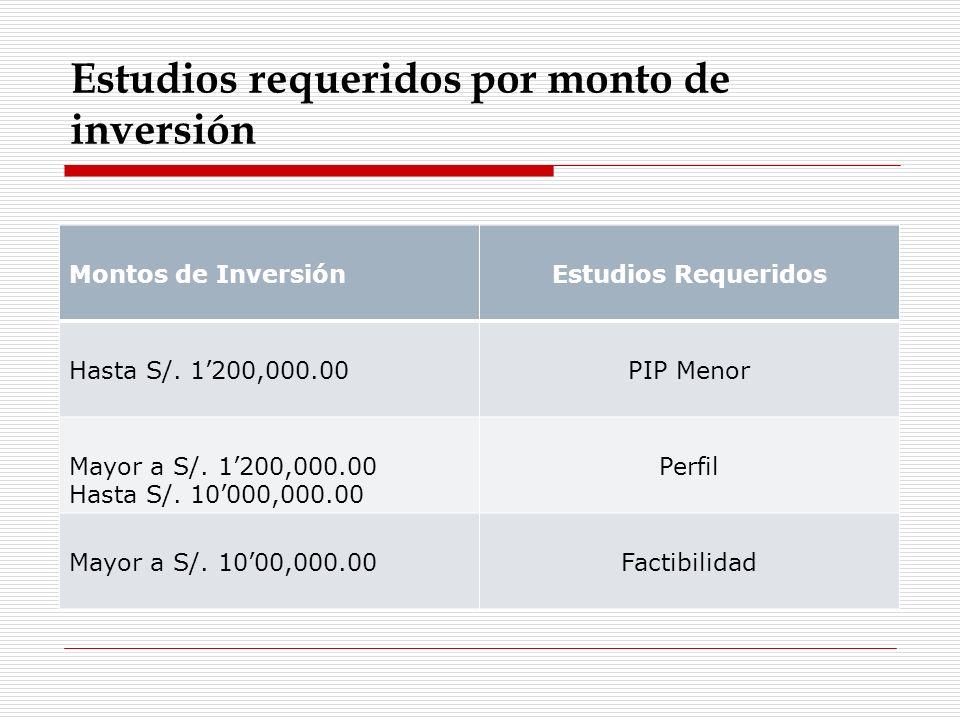 Estudios requeridos por monto de inversión Montos de InversiónEstudios Requeridos Hasta S/. 1200,000.00PIP Menor Mayor a S/. 1200,000.00 Hasta S/. 100