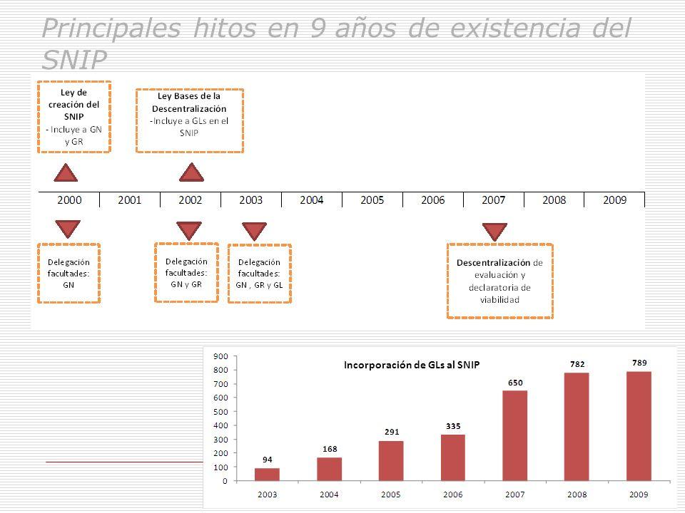 Principales hitos en 9 años de existencia del SNIP Incorporación de GLs al SNIP