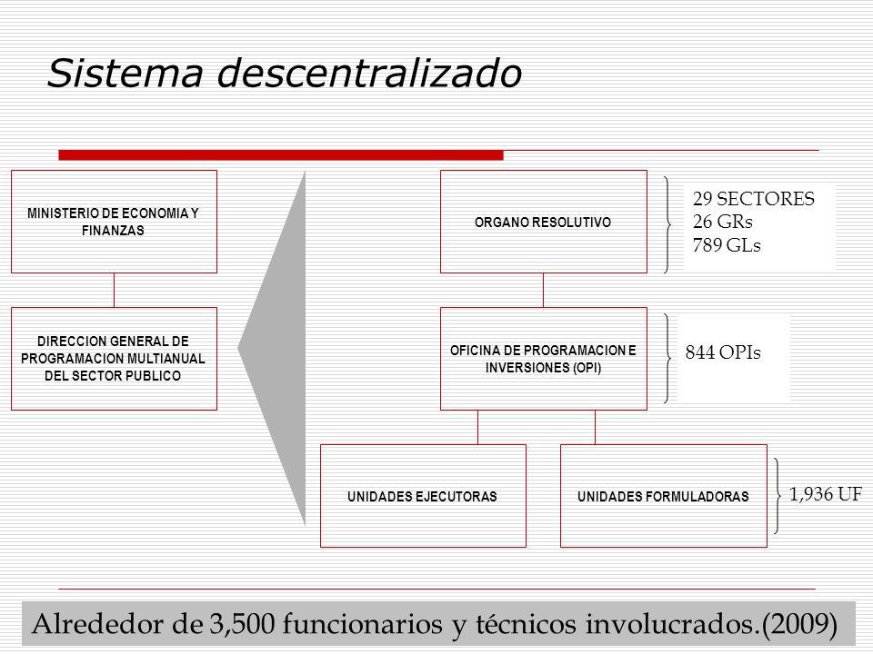 Sistema descentralizado 29 SECTORES 26 GRs 789 GLs 1,936 UF Alrededor de 3,500 funcionarios y técnicos involucrados.(2009) 844 OPIs MINISTERIO DE ECON