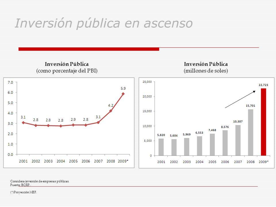 Inversión pública en ascenso Inversión Pública (millones de soles) Considera inversión de empresas públicas. Fuente: BCRP. (*)Proyección MEF. Inversió