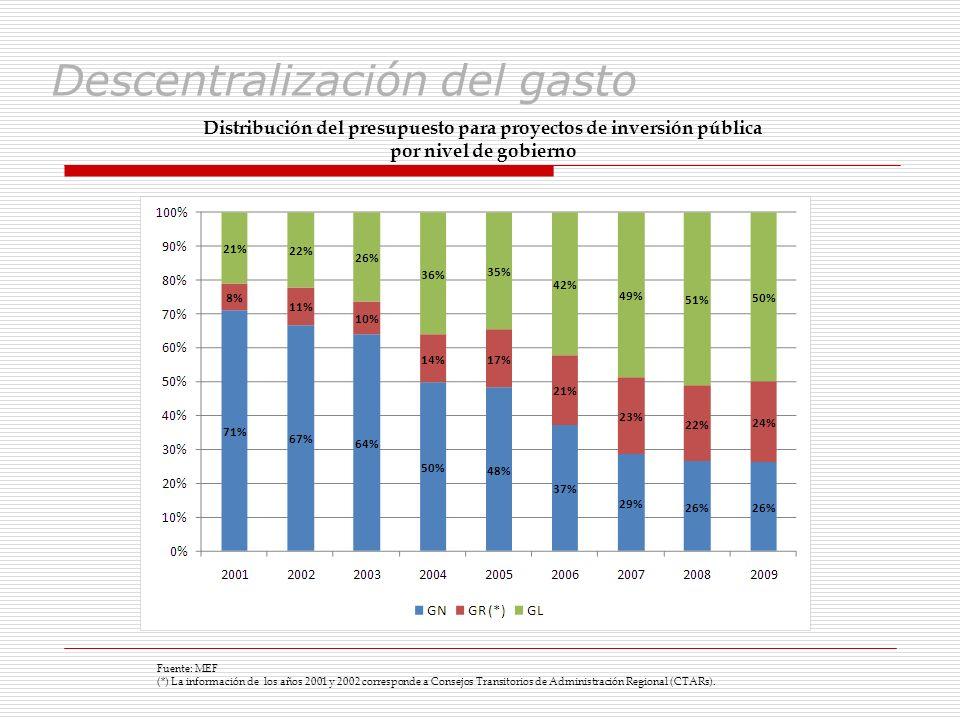 Descentralización del gasto Distribución del presupuesto para proyectos de inversión pública por nivel de gobierno Fuente: MEF (*) La información de l