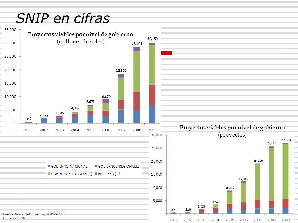 Fuente: Banco de Proyectos, DGPM-MEF Proyección 2009. Proyectos viables por nivel de gobierno (millones de soles) SNIP en cifras Proyectos viables por