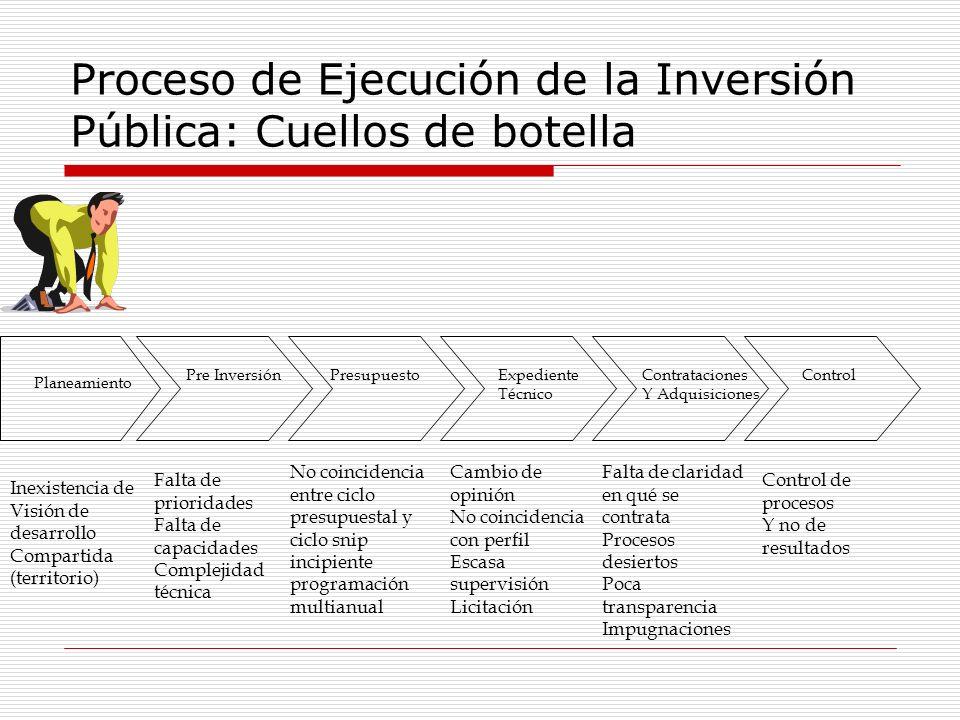 Proceso de Ejecución de la Inversión Pública: Cuellos de botella Planeamiento Pre InversiónPresupuestoExpediente Técnico Contrataciones Y Adquisicione