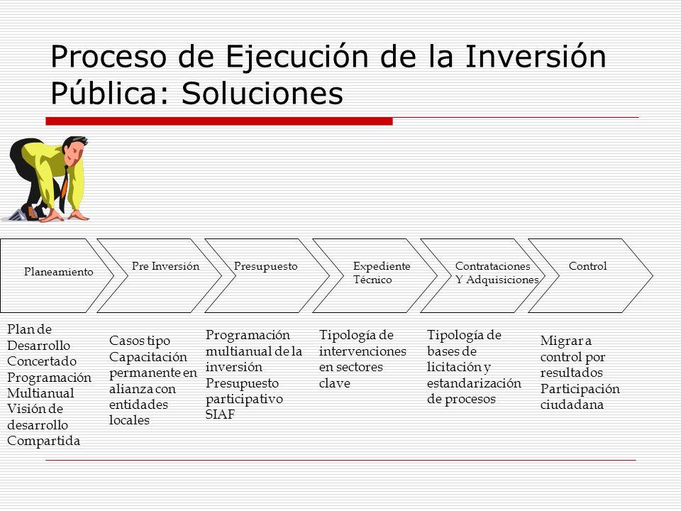 Proceso de Ejecución de la Inversión Pública: Soluciones Planeamiento Pre InversiónPresupuestoExpediente Técnico Contrataciones Y Adquisiciones Contro