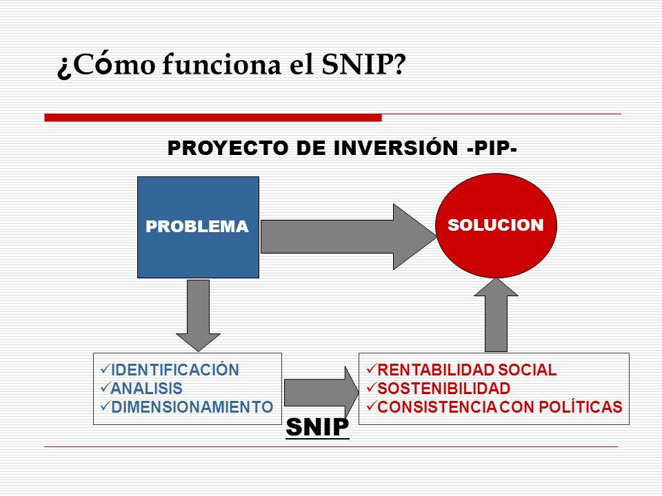 PROBLEMA SOLUCION PROYECTO DE INVERSIÓN -PIP- RENTABILIDAD SOCIAL SOSTENIBILIDAD CONSISTENCIA CON POLÍTICAS IDENTIFICACIÓN ANALISIS DIMENSIONAMIENTO S