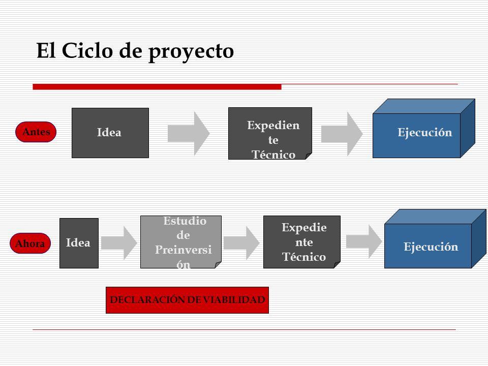 Proceso de Ejecución de la Inversión Pública: Soluciones Planeamiento Pre InversiónPresupuestoExpediente Técnico Contrataciones Y Adquisiciones Control Plan de Desarrollo Concertado Programación Multianual Visión de desarrollo Compartida Casos tipo Capacitación permanente en alianza con entidades locales Programación multianual de la inversión Presupuesto participativo SIAF Tipología de intervenciones en sectores clave Tipología de bases de licitación y estandarización de procesos Migrar a control por resultados Participación ciudadana