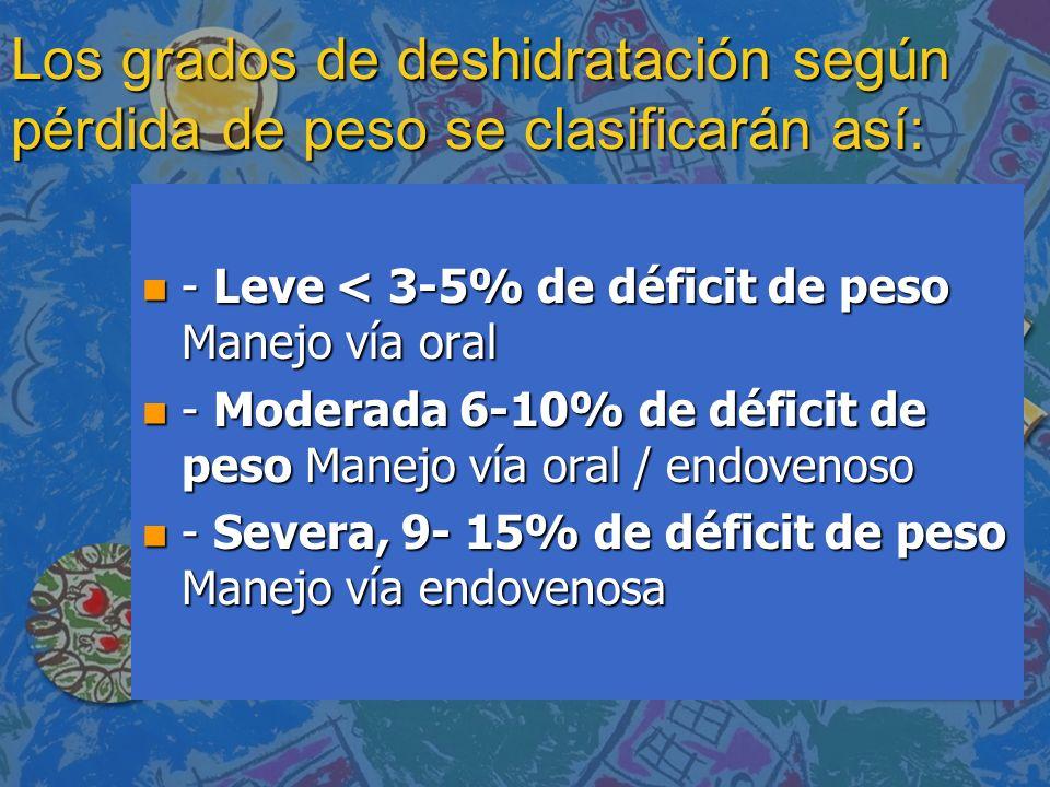 Los grados de deshidratación según pérdida de peso se clasificarán así: n - Leve < 3-5% de déficit de peso Manejo vía oral n - Moderada 6-10% de défic