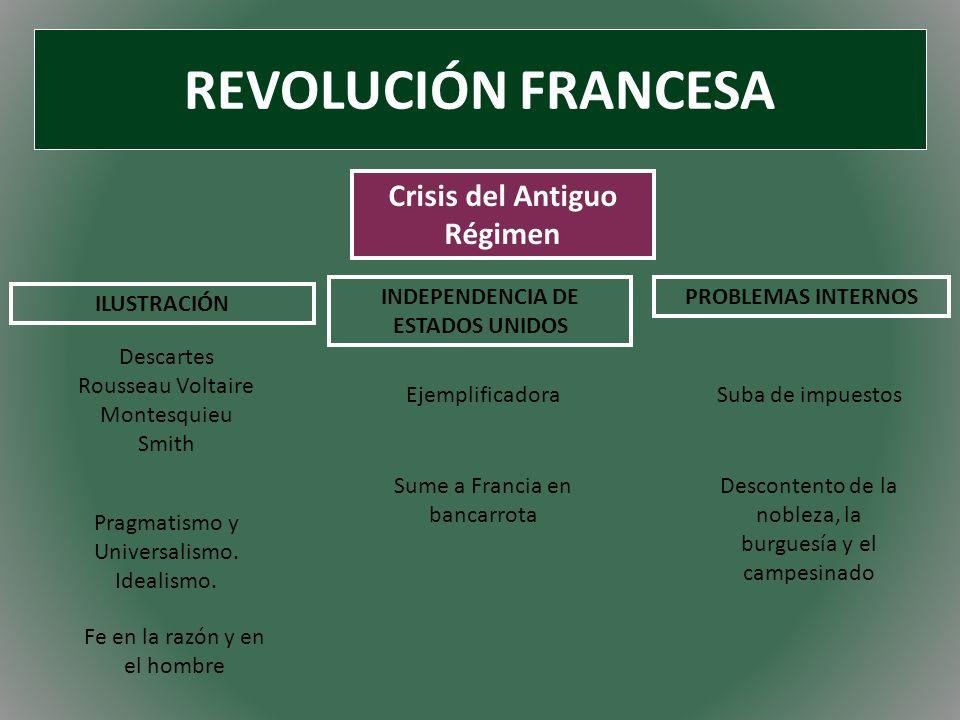 REVOLUCIÓN FRANCESA Crisis del Antiguo Régimen ILUSTRACIÓN INDEPENDENCIA DE ESTADOS UNIDOS PROBLEMAS INTERNOS Fe en la razón y en el hombre Pragmatism