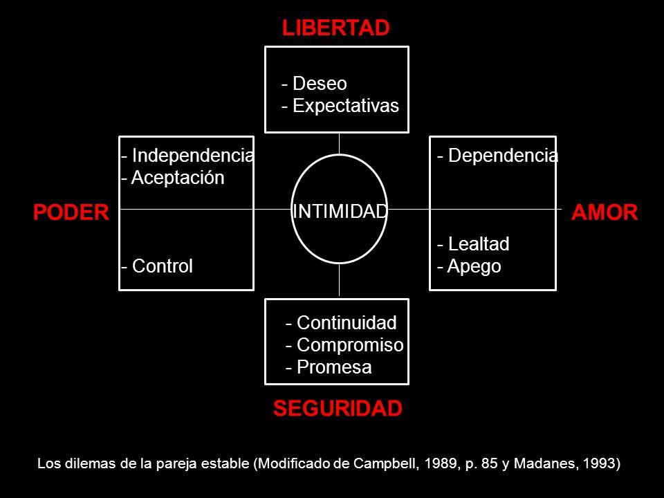 INTIMIDAD - Deseo - Expectativas - Continuidad - Compromiso - Promesa - Dependencia - Lealtad - Apego - Independencia - Aceptación - Control LIBERTAD