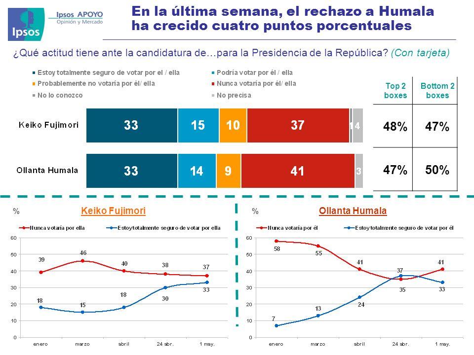 © 2011 Ipsos APOYO Ejemplar exclusivo para Morgan Stanley 10 En la última semana, el rechazo a Humala ha crecido cuatro puntos porcentuales Top 2 boxes Bottom 2 boxes 48%47% 50% ¿Qué actitud tiene ante la candidatura de…para la Presidencia de la República.