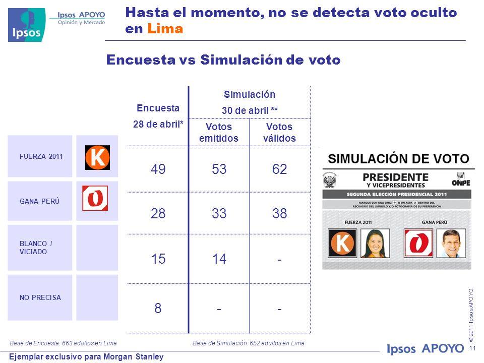 © 2011 Ipsos APOYO Ejemplar exclusivo para Morgan Stanley 11 Hasta el momento, no se detecta voto oculto en Lima FUERZA 2011 GANA PERÚ BLANCO / VICIADO NO PRECISA Encuesta 28 de abril* Simulación 30 de abril ** Votos emitidos Votos válidos 495362 283338 1514- 8-- Base de Encuesta: 663 adultos en Lima Encuesta vs Simulación de voto Base de Simulación: 652 adultos en Lima