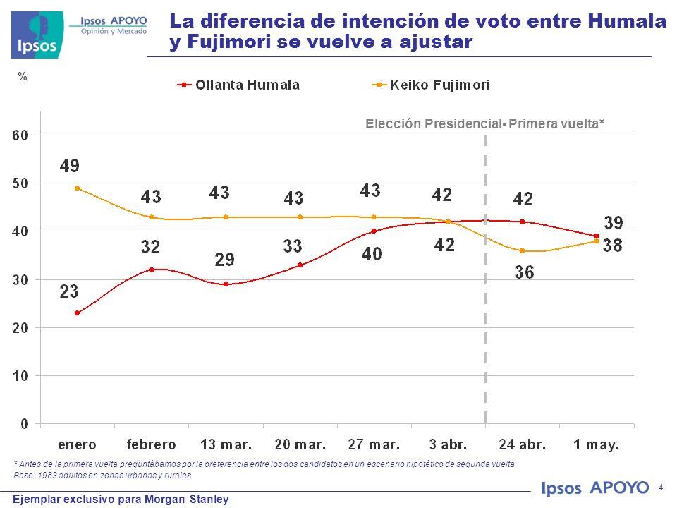 © 2011 Ipsos APOYO Ejemplar exclusivo para Morgan Stanley 4 La diferencia de intención de voto entre Humala y Fujimori se vuelve a ajustar * Antes de