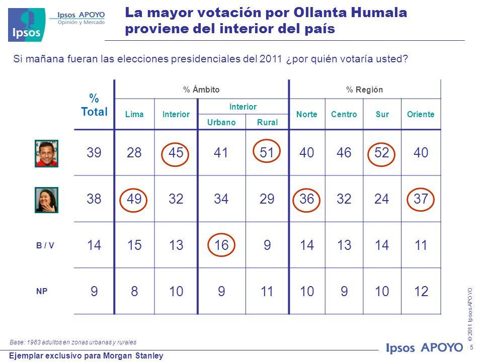 © 2011 Ipsos APOYO Ejemplar exclusivo para Morgan Stanley 5 La mayor votación por Ollanta Humala proviene del interior del país % Total % Ámbito% Región LimaInterior NorteCentroSurOriente UrbanoRural 392845415140465240 384932342936322437 14151316914131411 9810911109 12 B / V NP Si mañana fueran las elecciones presidenciales del 2011 ¿por quién votaría usted.