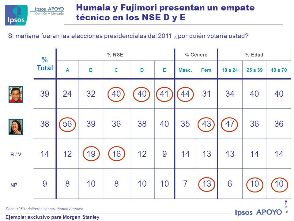 © 2011 Ipsos APOYO Ejemplar exclusivo para Morgan Stanley 6 Humala y Fujimori presentan un empate técnico en los NSE D y E % Total % NSE% Género% Edad ABCDEMasc.Fem.18 a 2425 a 3940 a 70 39243240 4144313440 38563936384035434736 141219161291413 14 98108 713610 B / V NP Si mañana fueran las elecciones presidenciales del 2011 ¿por quién votaría usted.