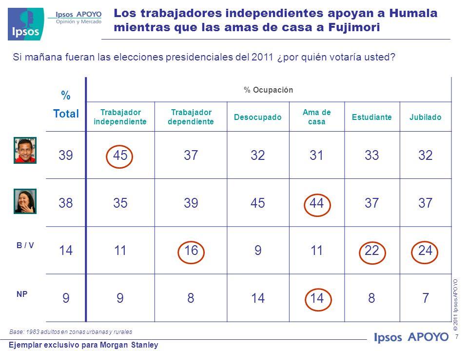 © 2011 Ipsos APOYO Ejemplar exclusivo para Morgan Stanley 7 Los trabajadores independientes apoyan a Humala mientras que las amas de casa a Fujimori %