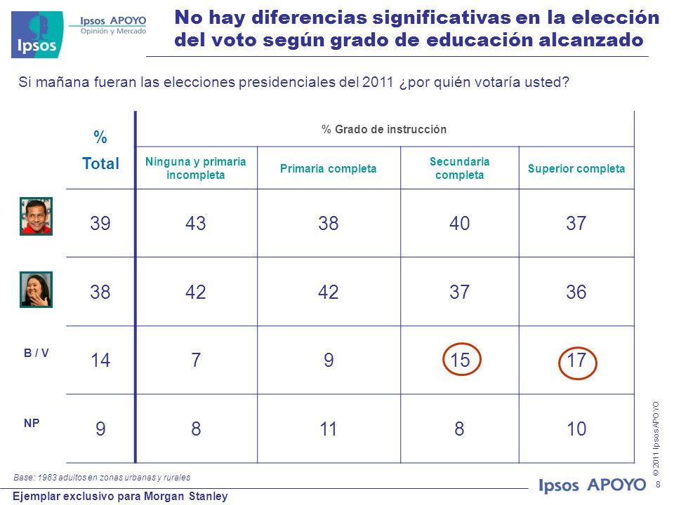 © 2011 Ipsos APOYO Ejemplar exclusivo para Morgan Stanley 8 No hay diferencias significativas en la elección del voto según grado de educación alcanza