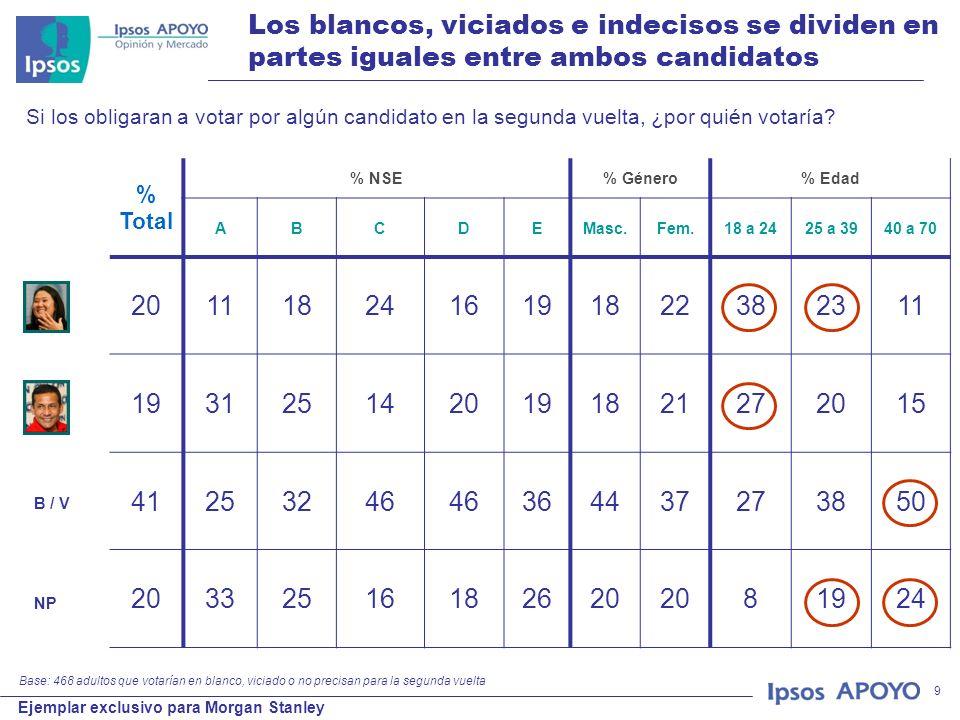 © 2011 Ipsos APOYO Ejemplar exclusivo para Morgan Stanley 9 Los blancos, viciados e indecisos se dividen en partes iguales entre ambos candidatos % To