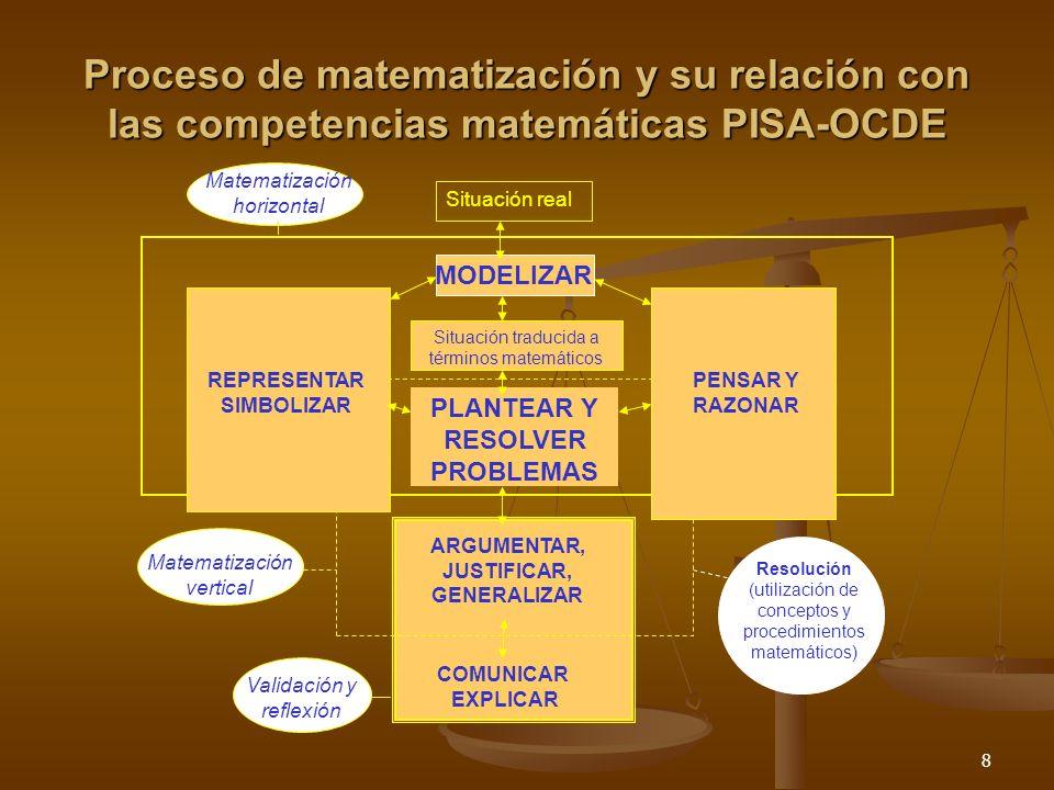 8 Proceso de matematización y su relación con las competencias matemáticas PISA-OCDE Validación y reflexión Matematización horizontal Situación real S