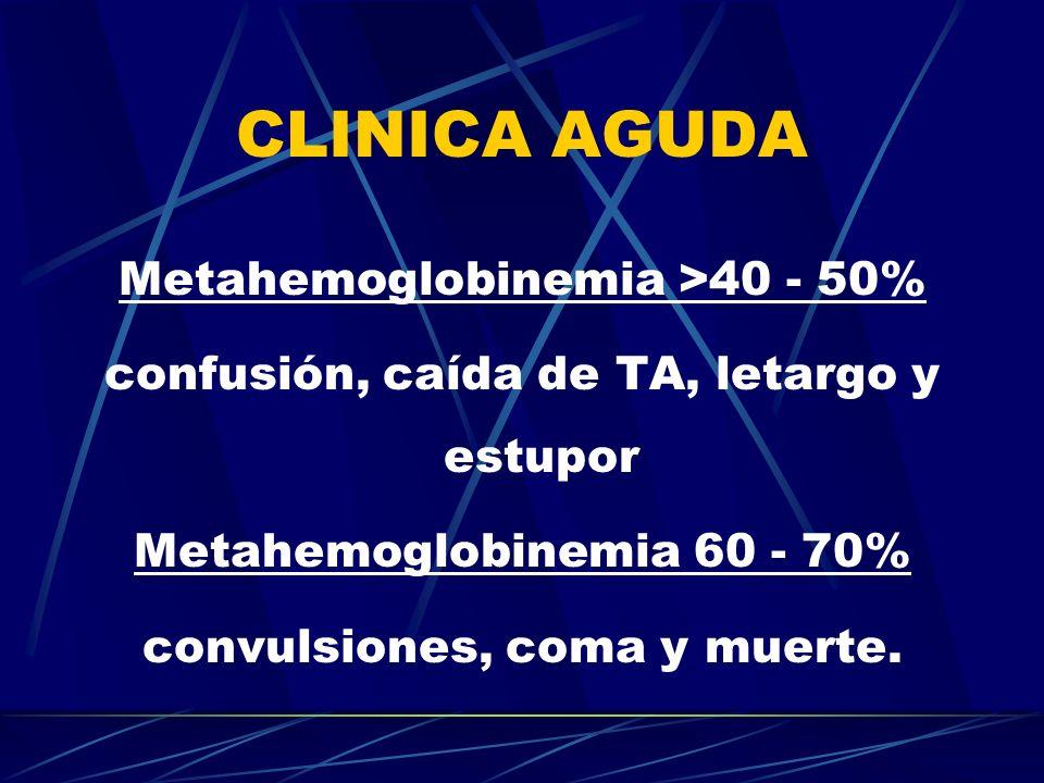 CLINICA AGUDA Metahemoglobinemia >40 - 50% confusión, caída de TA, letargo y estupor Metahemoglobinemia 60 - 70% convulsiones, coma y muerte.