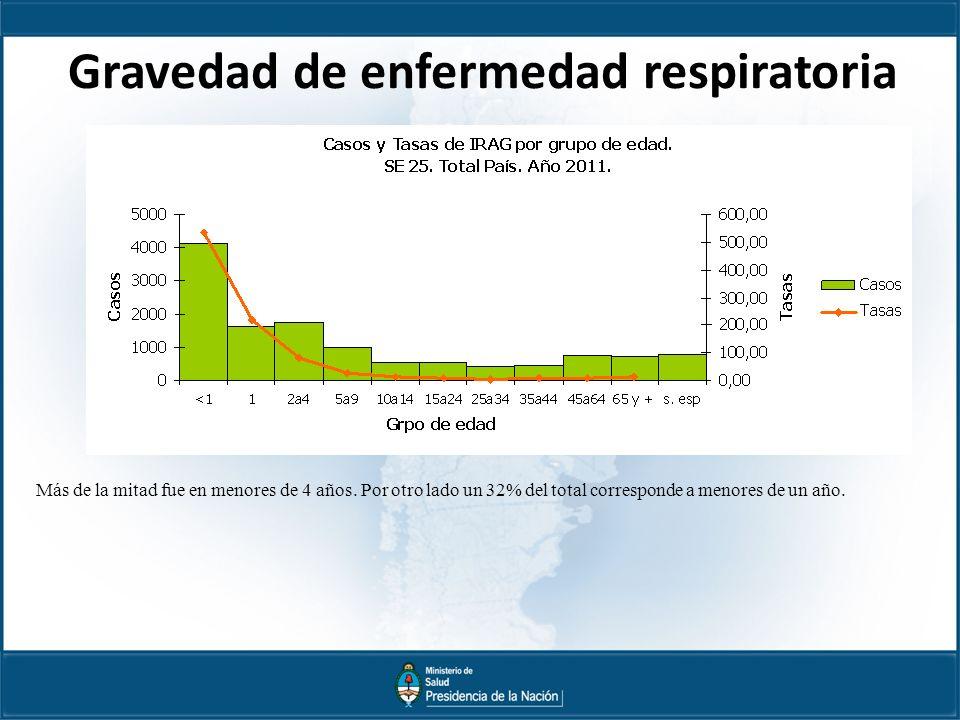 Gravedad de enfermedad respiratoria Más de la mitad fue en menores de 4 años.