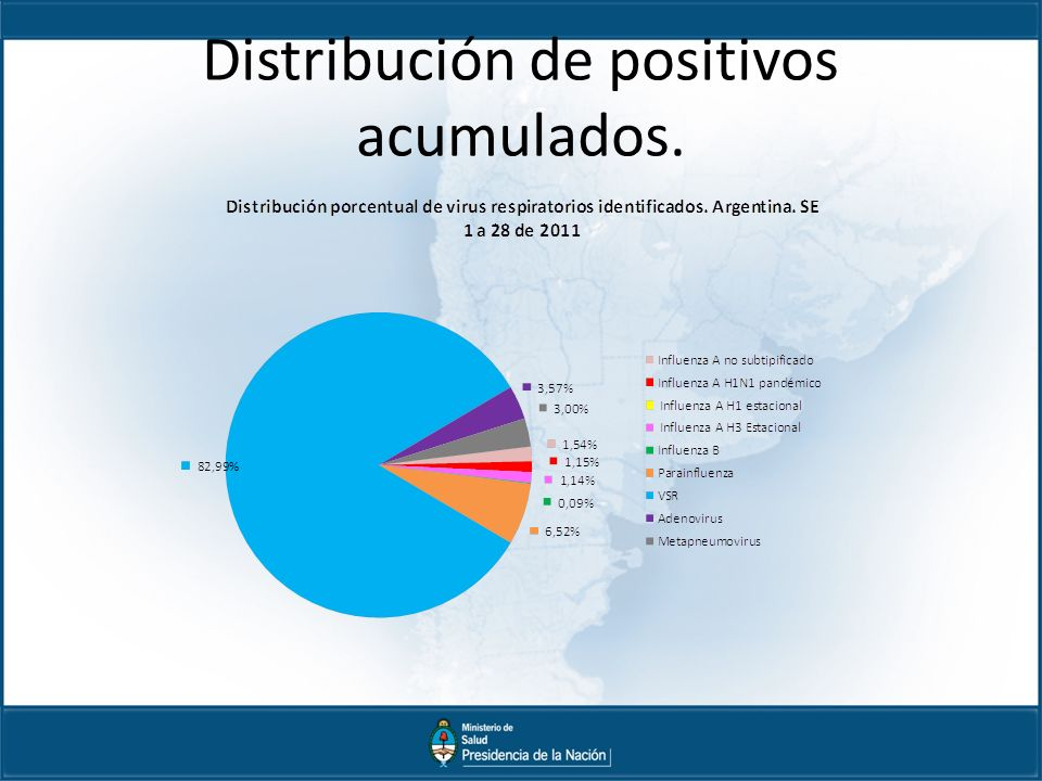 Distribución de positivos acumulados.