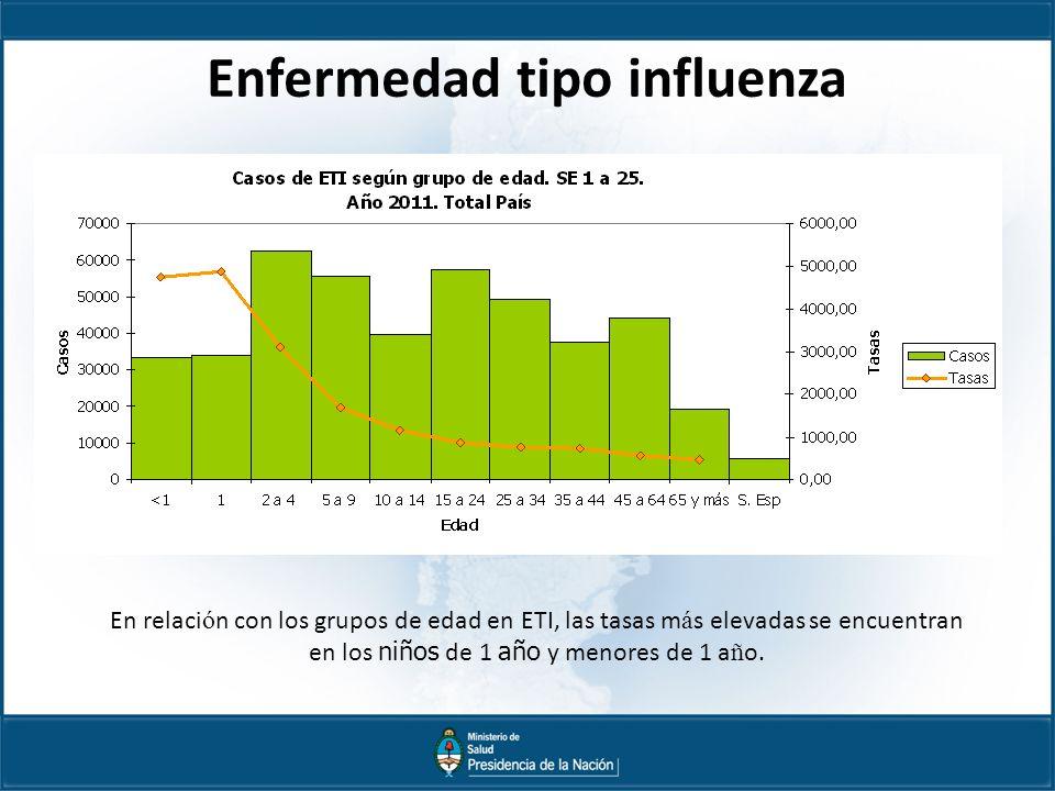 Enfermedad tipo influenza En relaci ó n con los grupos de edad en ETI, las tasas m á s elevadas se encuentran en los niños de 1 año y menores de 1 a ñ o.