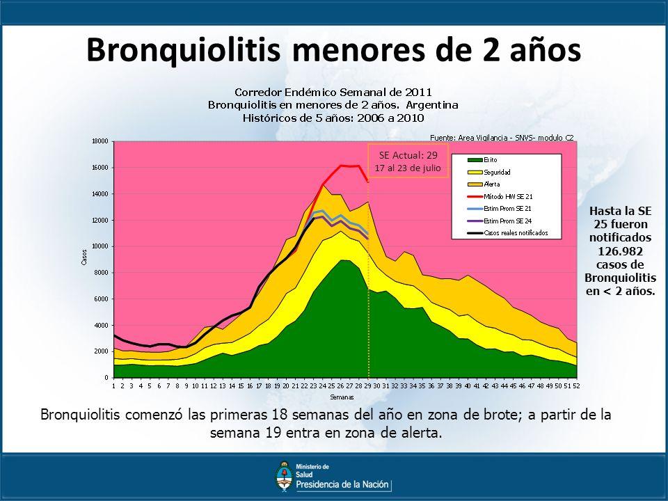Bronquiolitis menores de 2 años Bronquiolitis comenzó las primeras 18 semanas del año en zona de brote; a partir de la semana 19 entra en zona de alerta.