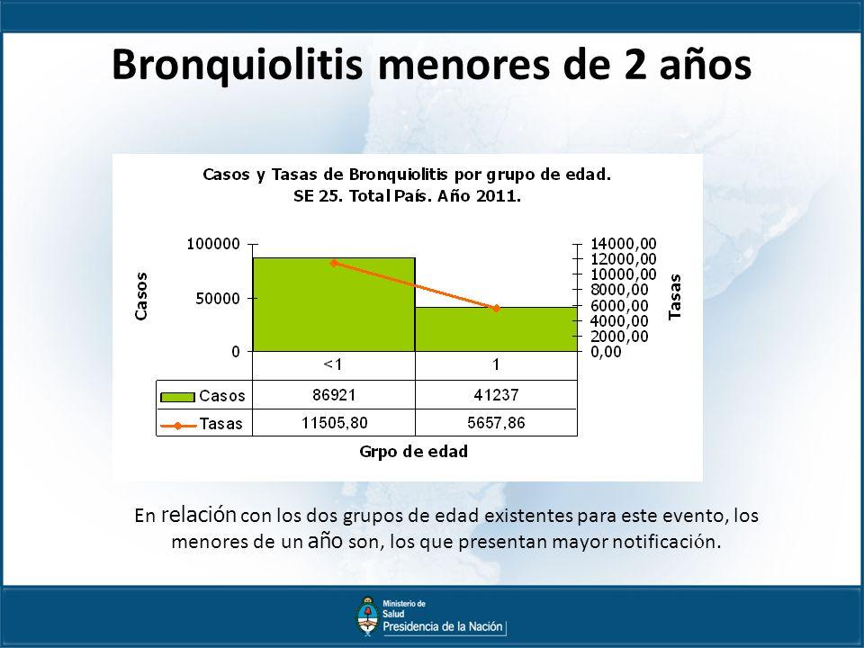 Bronquiolitis menores de 2 años En relación con los dos grupos de edad existentes para este evento, los menores de un año son, los que presentan mayor notificaci ó n.