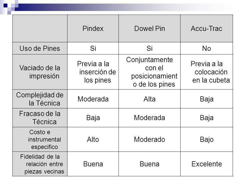 PindexDowel PinAccu-Trac Uso de PinesSi No Vaciado de la impresión Previa a la inserción de los pines Conjuntamente con el posicionamient o de los pin