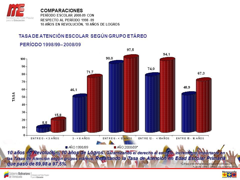TASA DE ATENCIÓN ESCOLAR SEGÚN GRUPO ETÁREO PERÍODO 1998/99– 2008/09 FUENTE: MPPE – DIRECCIÓN DE ESTADÍSTICA *Cifras preliminares sujetas a modificaci