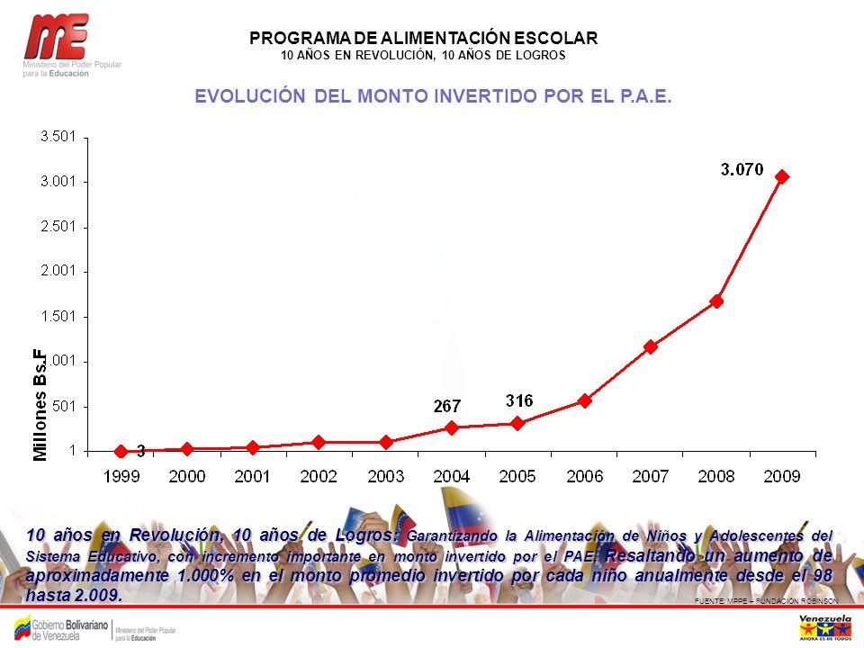 PROGRAMA DE ALIMENTACIÓN ESCOLAR 10 AÑOS EN REVOLUCIÓN, 10 AÑOS DE LOGROS FUENTE: MPPE – FUNDACIÓN ROBINSON EVOLUCIÓN DEL MONTO INVERTIDO POR EL P.A.E