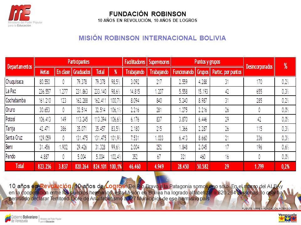 FUNDACIÓN ROBINSON 10 AÑOS EN REVOLUCIÓN, 10 AÑOS DE LOGROS MISIÓN ROBINSON INTERNACIONAL BOLIVIA FUENTE: MPPE – FUNDACIÓN ROBINSON 10 años en Revoluc